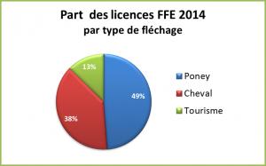 Part des catégories de licences Equitation en 2014
