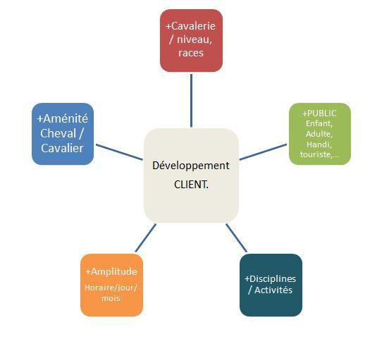 Cinq Axes de développement client